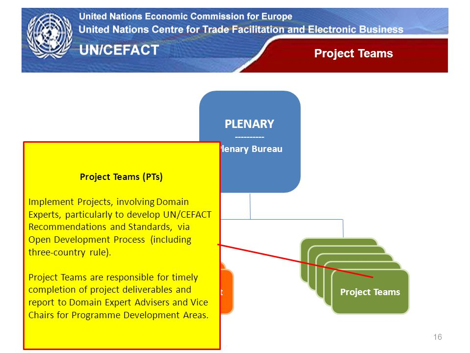 UN Economic Commission for Europe PLENARY ---------- Plenary Bureau Project Teams Teams of Specialists Programme Development Areas Regional Rapporteur