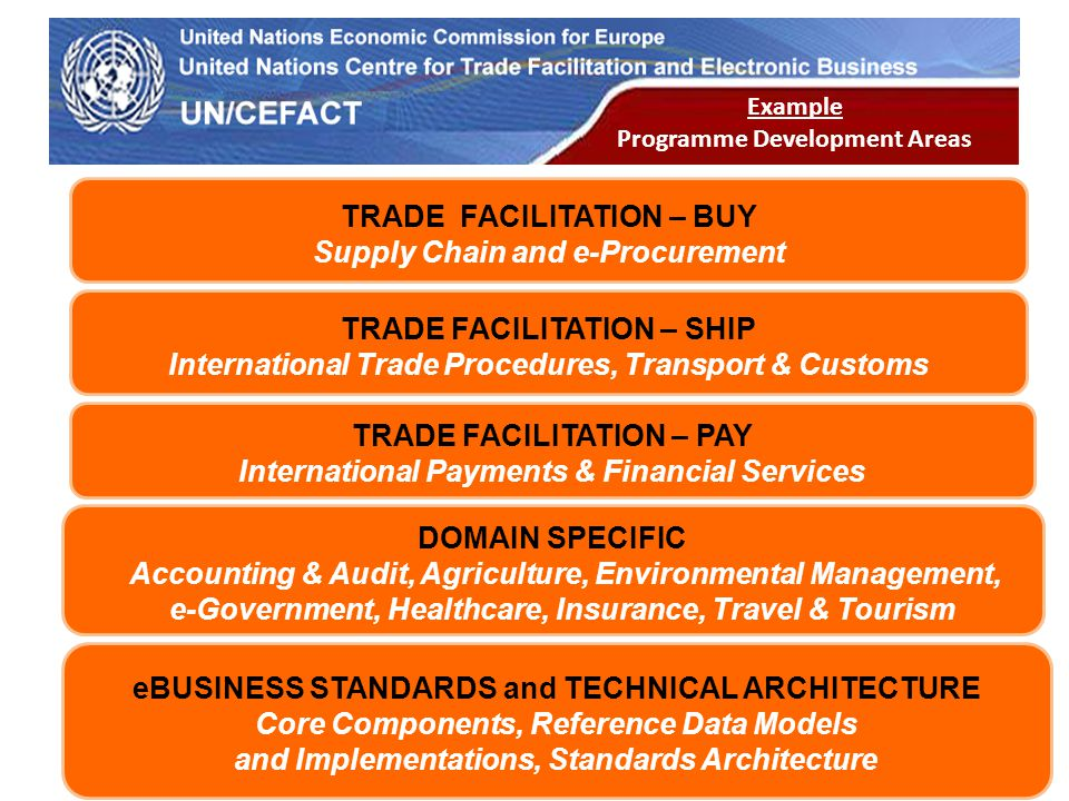 UN Economic Commission for Europe 28 TRADE FACILITATION – BUY Supply Chain and e-Procurement TRADE FACILITATION – PAY International Payments & Financi
