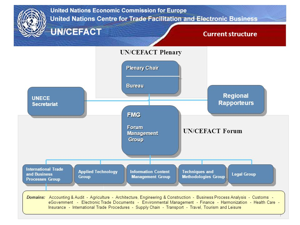 UN Economic Commission for Europe 7 International Trade and Business Processes Group International Trade and Business Processes Group Applied Technology Group Applied Technology Group Information Content Management Group Information Content Management Group Techniques and Methodologies Group Techniques and Methodologies GroupLegal Group Domains: Accounting & Audit - Agriculture - Architecture, Engineering & Construction - Business Process Analysis - Customs - eGovernment - Electronic Trade Documents - Environmental Management - Finance - Harmonization - Health Care - Insurance - International Trade Procedures - Supply Chain - Transport - Travel, Tourism and Leisure Plenary Chair ___________________Bureau Plenary Chair ___________________Bureau FMG Forum Management Group GroupFMG Forum Management Group Group Regional Rapporteurs Regional Rapporteurs UN/CEFACT Forum UN/CEFACT Plenary Current structure UNECE Secretariat