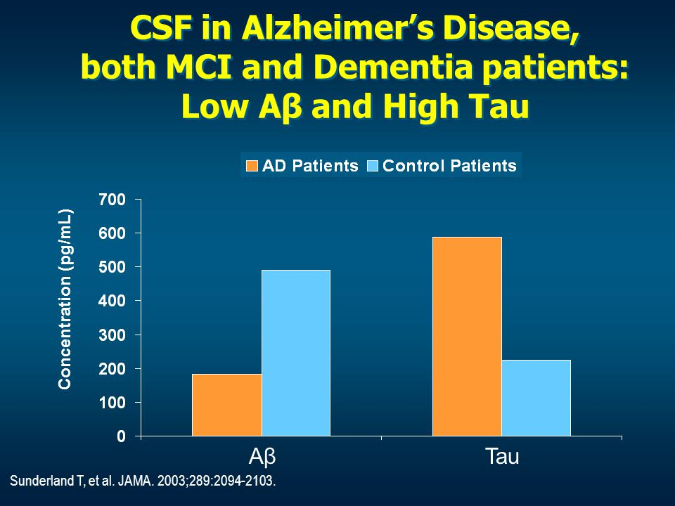 CSF in Alzheimer's Disease, both MCI and Dementia patients: Low Aβ and High Tau AβAβTau Concentration (pg/mL) Sunderland T, et al. JAMA. 2003;289:2094