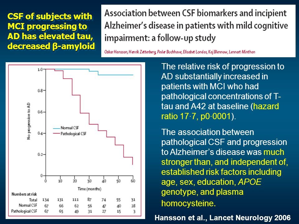 CSF of subjects with MCI progressing to AD has elevated tau, decreased β-amyloid The relative risk of progression to AD substantially increased in pat