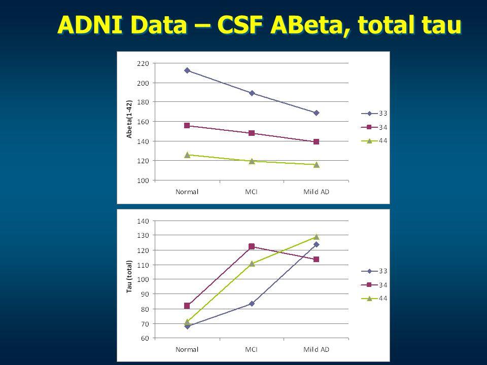 ADNI Data – CSF ABeta, total tau
