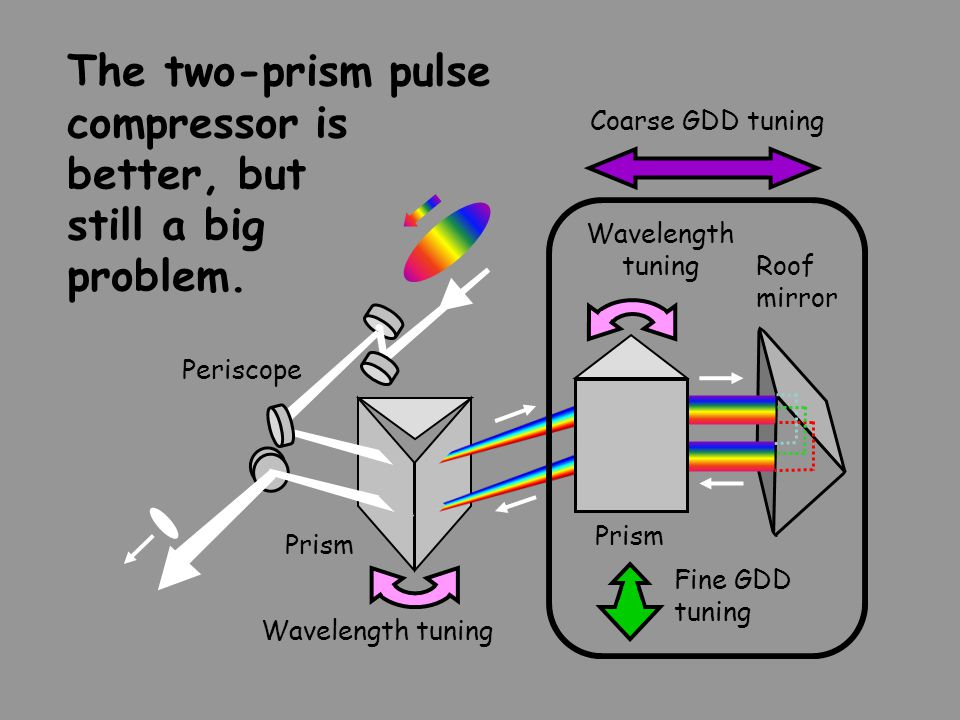 The two-prism pulse compressor is better, but still a big problem. Prism Wavelength tuning Periscope Wavelength tuning Prism Coarse GDD tuning Roof mi