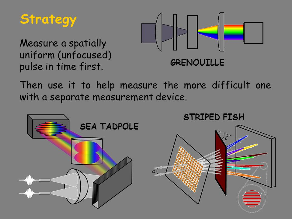 Strategy Then use it to help measure the more difficult one with a separate measurement device. Measure a spatially uniform (unfocused) pulse in time