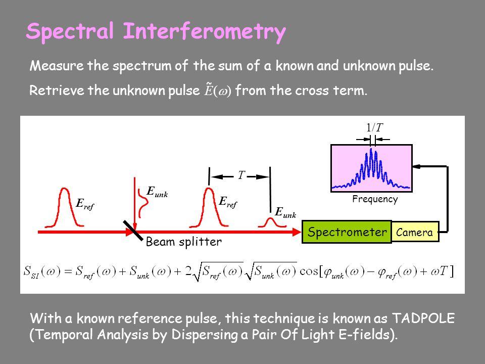 Spectral Interferometry E unk E ref T Spectrometer Camera 1/T Frequency Beam splitter E ref E unk Measure the spectrum of the sum of a known and unkno