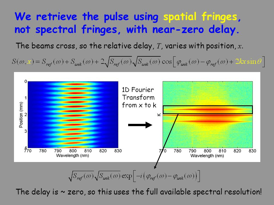 We retrieve the pulse using spatial fringes, not spectral fringes, with near-zero delay. 1D Fourier Transform from x to k The delay is ~ zero, so this
