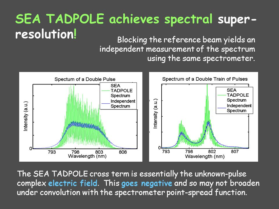 SEA TADPOLE achieves spectral super- resolution! The SEA TADPOLE cross term is essentially the unknown-pulse complex electric field. This goes negativ