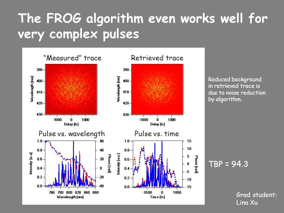 """The FROG algorithm even works well for very complex pulses TBP = 94.3 """"Measured"""" traceRetrieved trace Pulse vs. timePulse vs. wavelength Reduced backg"""