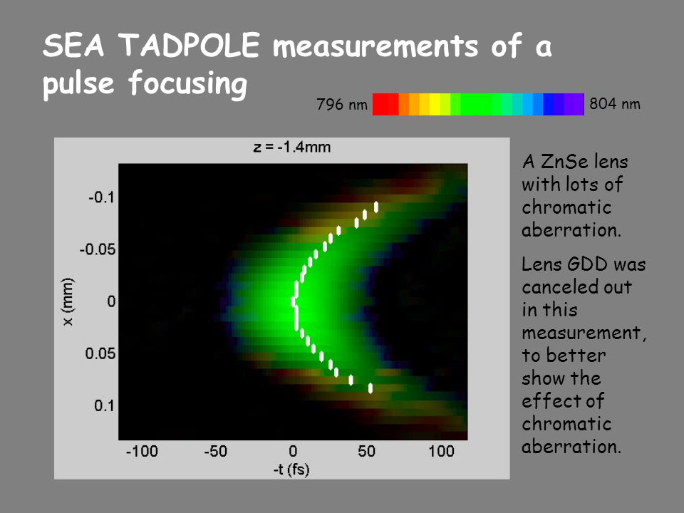SEA TADPOLE measurements of a pulse focusing A ZnSe lens with lots of chromatic aberration. Lens GDD was canceled out in this measurement, to better s