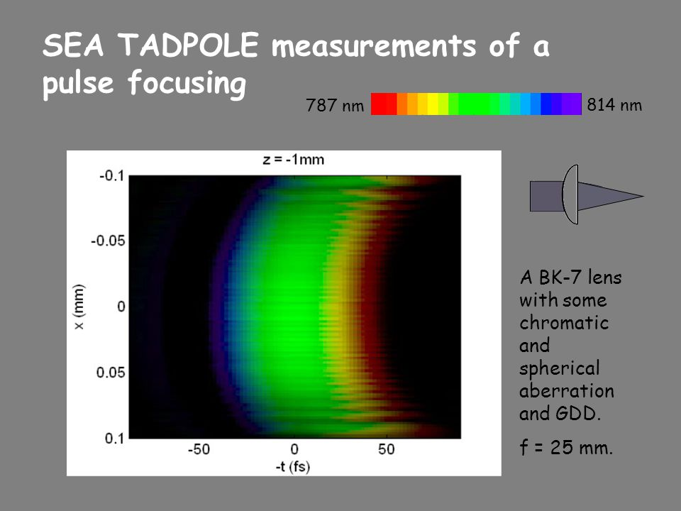 SEA TADPOLE measurements of a pulse focusing A BK-7 lens with some chromatic and spherical aberration and GDD. f = 25 mm. 787 nm 814 nm