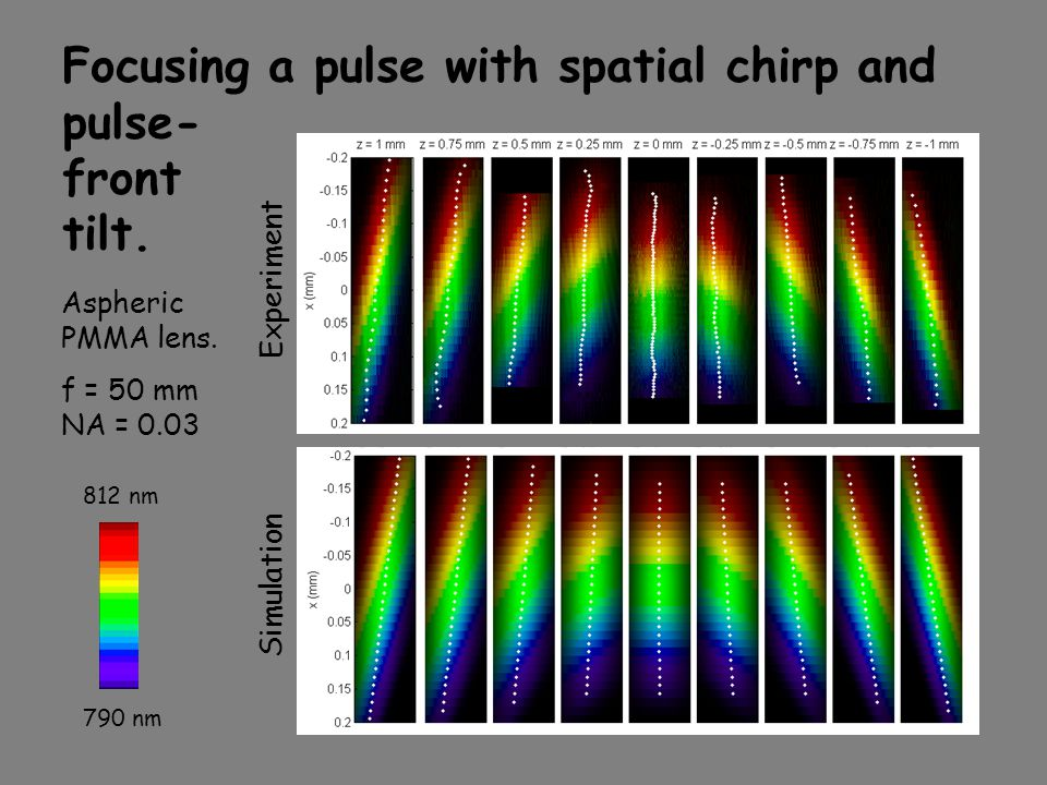 Focusing a pulse with spatial chirp and pulse- front tilt. 790 nm 812 nm Aspheric PMMA lens. f = 50 mm NA = 0.03 Simulation Experiment