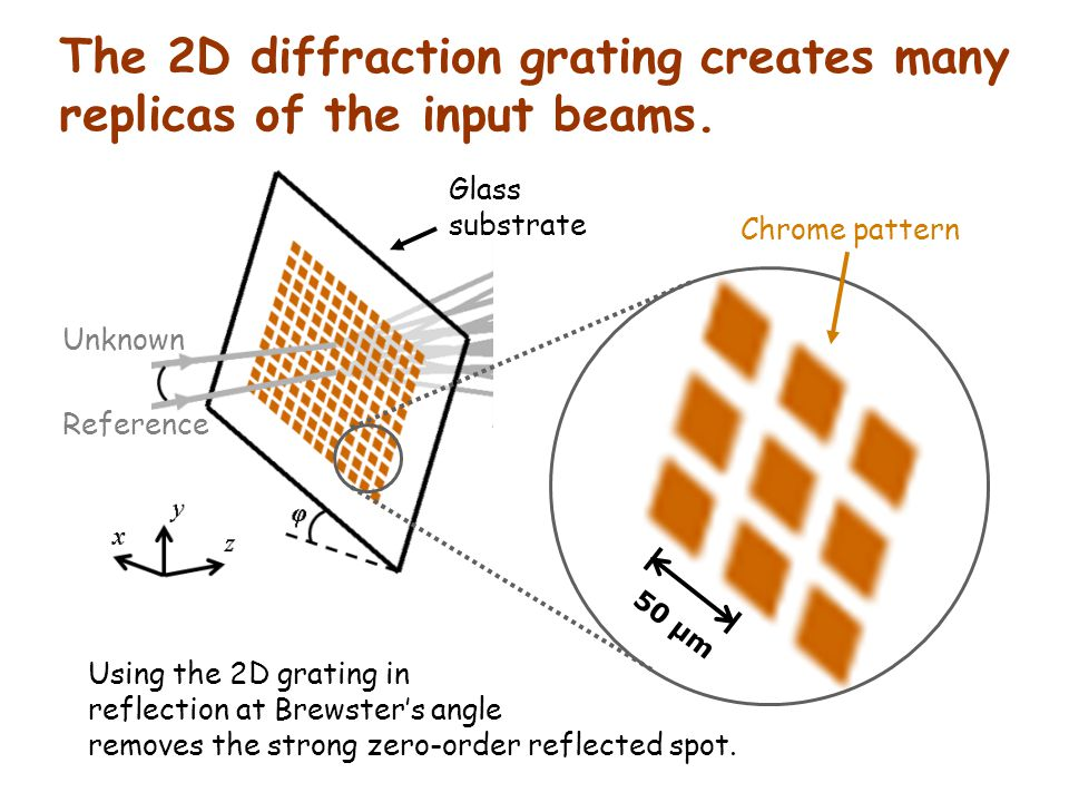 The 2D diffraction grating creates many replicas of the input beams. Unknown Reference 50 μm Glass substrate Chrome pattern Using the 2D grating in re