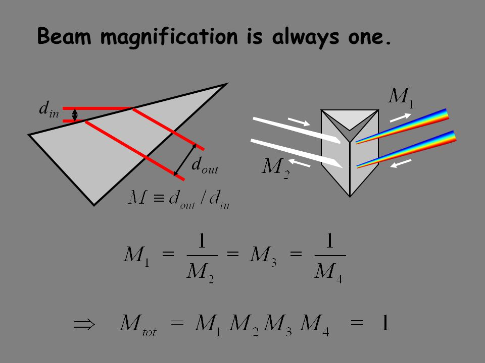 Beam magnification is always one. d out d in
