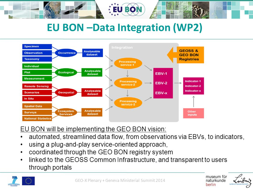 GEO-X Plenary + Geneva Ministerial Summit 2014 EU BON will be implementing the GEO BON vision: automated, streamlined data flow, from observations via EBVs, to indicators, using a plug-and-play service-oriented approach, coordinated through the GEO BON registry system linked to the GEOSS Common Infrastructure, and transparent to users through portals EU BON –Data Integration (WP2)