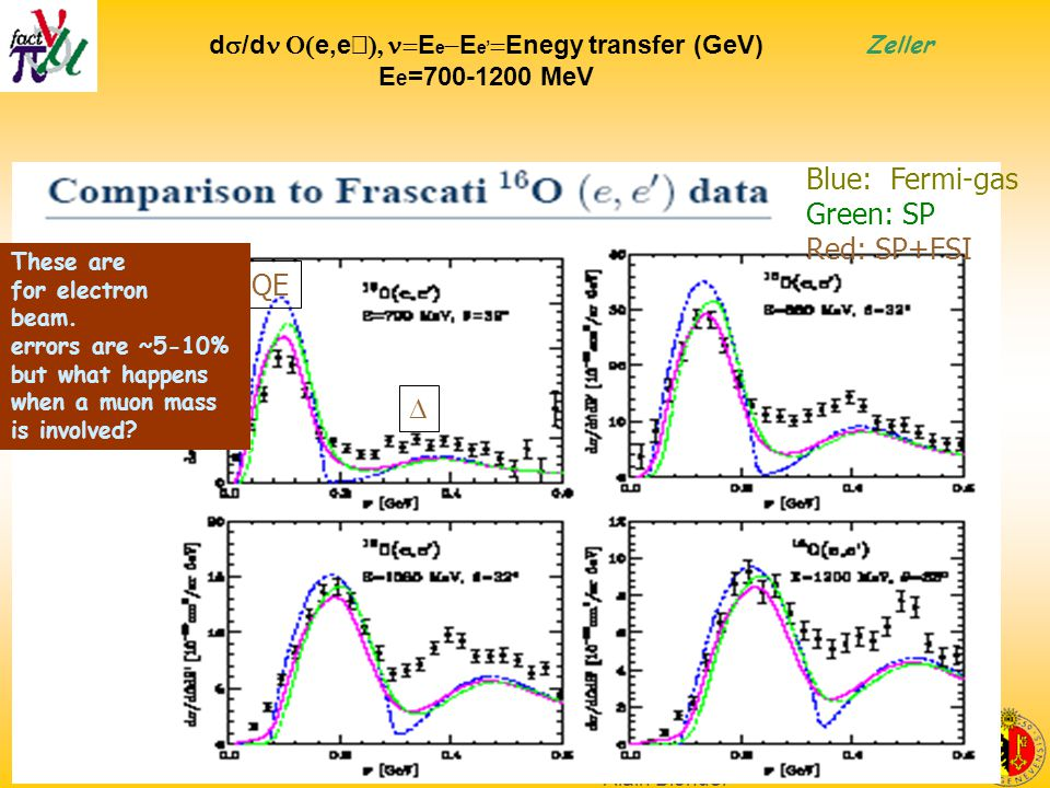 Scoping study plenary -- detectors Alain Blondel d  /d  e,e'  E e  E e'  Enegy transfer (GeV) E e =700-1200 MeV Blue: Fermi-gas Green: SP Red: SP+FSI QE  Zeller These are for electron beam.