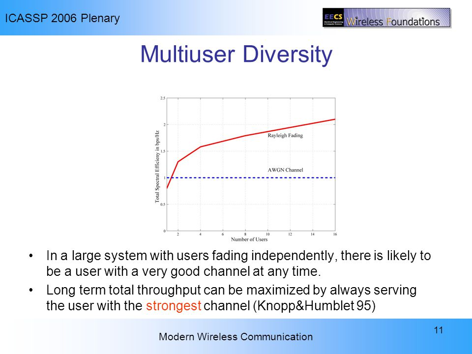 ICASSP 2006 Plenary Modern Wireless Communication 11 Multiuser Diversity In a large system with users fading independently, there is likely to be a us