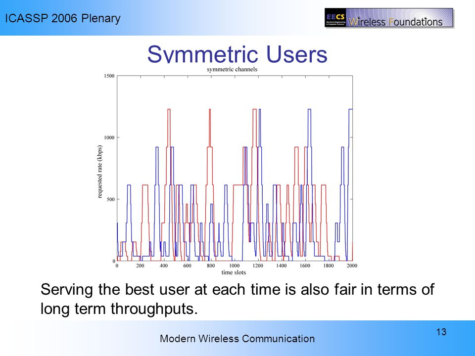 ICASSP 2006 Plenary Modern Wireless Communication 13 Symmetric Users Serving the best user at each time is also fair in terms of long term throughputs