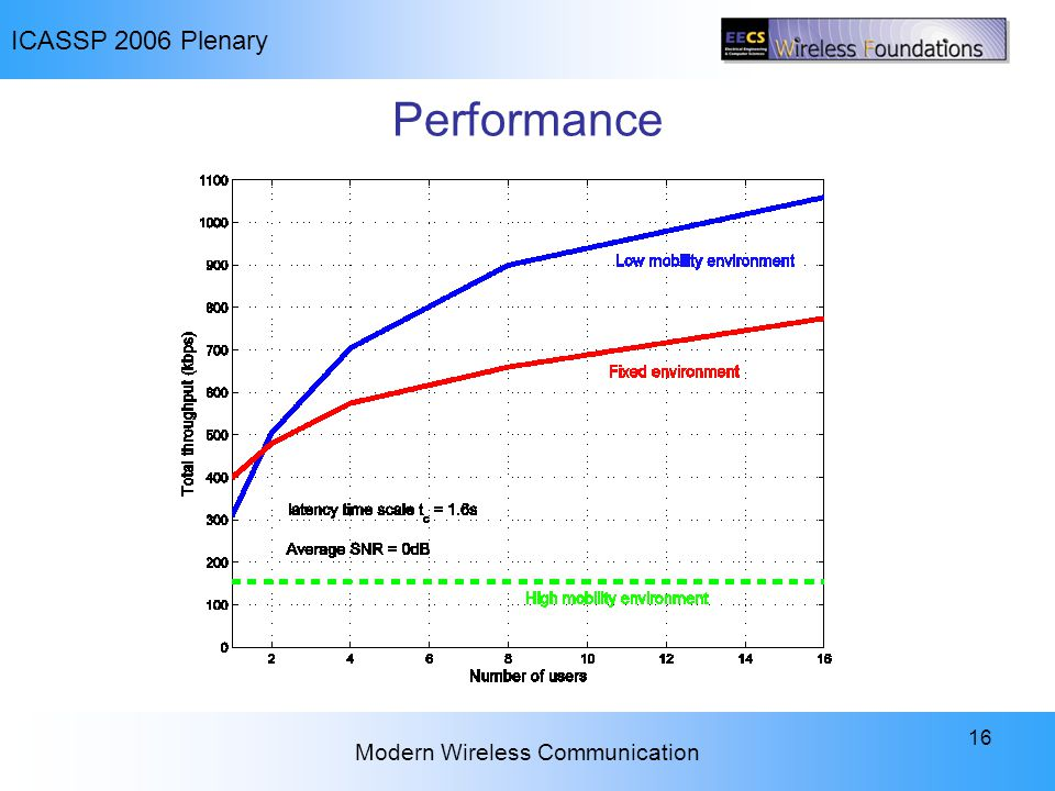 ICASSP 2006 Plenary Modern Wireless Communication 16 Performance