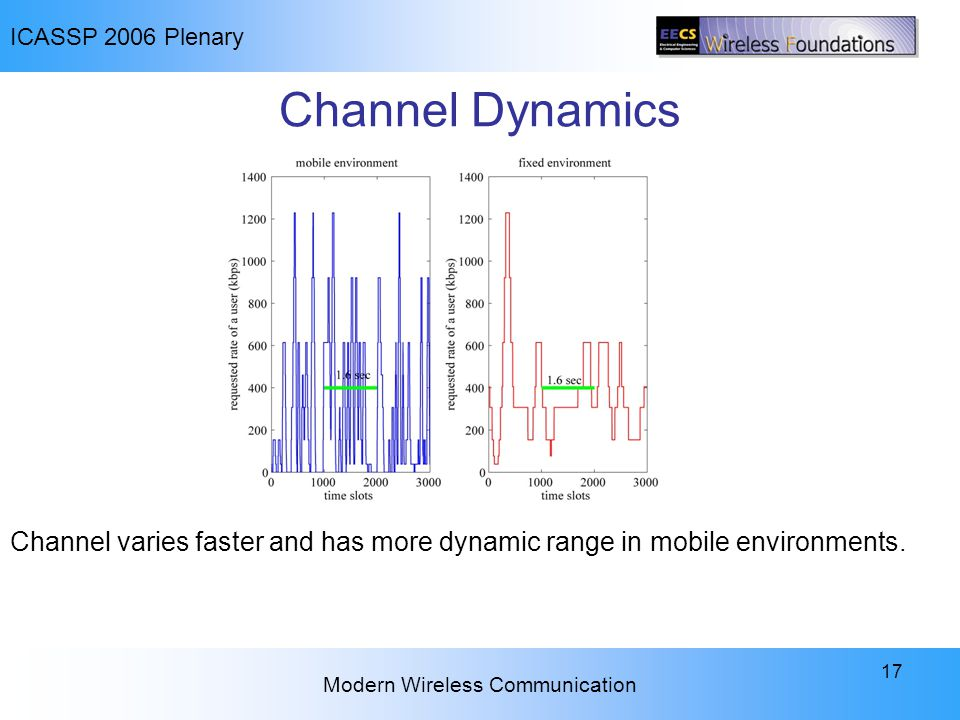 ICASSP 2006 Plenary Modern Wireless Communication 17 Channel Dynamics Channel varies faster and has more dynamic range in mobile environments.