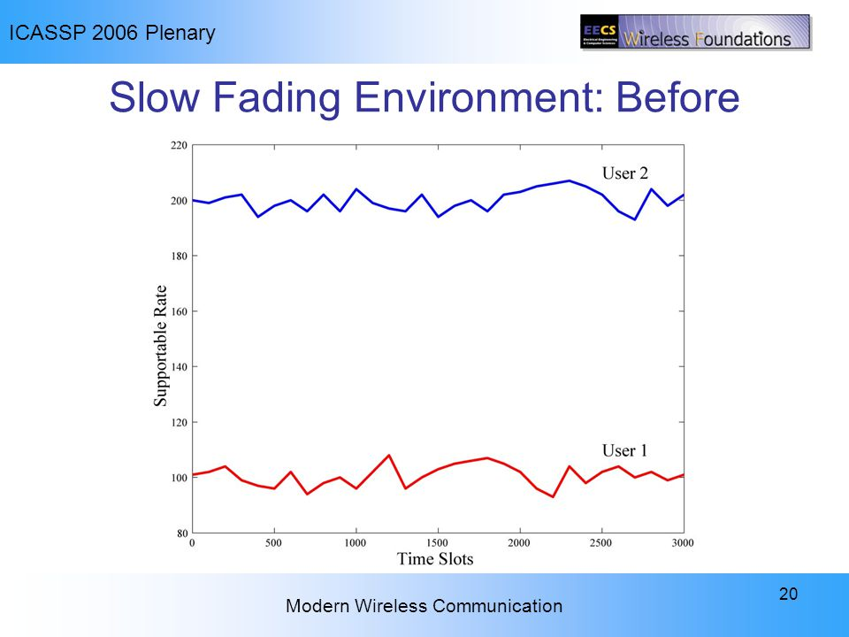 ICASSP 2006 Plenary Modern Wireless Communication 20 Slow Fading Environment: Before
