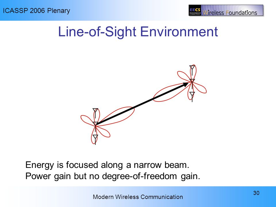 ICASSP 2006 Plenary Modern Wireless Communication 30 Line-of-Sight Environment Energy is focused along a narrow beam. Power gain but no degree-of-free