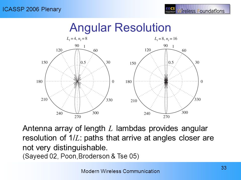 ICASSP 2006 Plenary Modern Wireless Communication 33 Angular Resolution Antenna array of length L lambdas provides angular resolution of 1/ L : paths