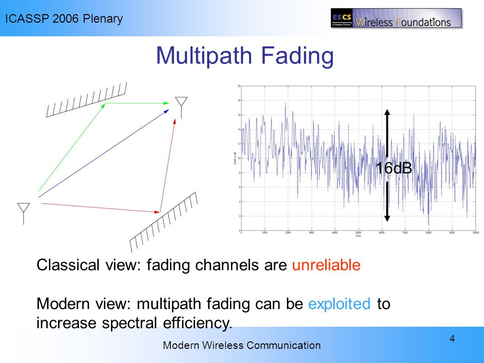 ICASSP 2006 Plenary Modern Wireless Communication 4 Multipath Fading Classical view: fading channels are unreliable Modern view: multipath fading can