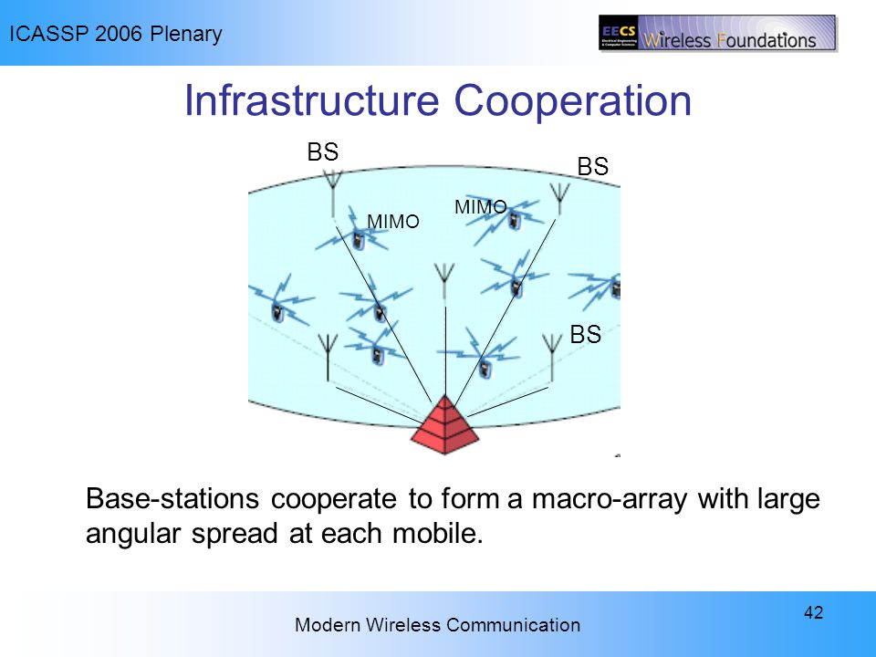 ICASSP 2006 Plenary Modern Wireless Communication 42 Infrastructure Cooperation Base-stations cooperate to form a macro-array with large angular sprea