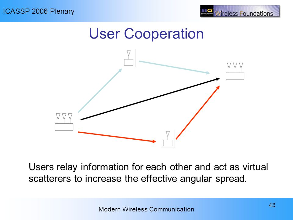 ICASSP 2006 Plenary Modern Wireless Communication 43 User Cooperation Users relay information for each other and act as virtual scatterers to increase