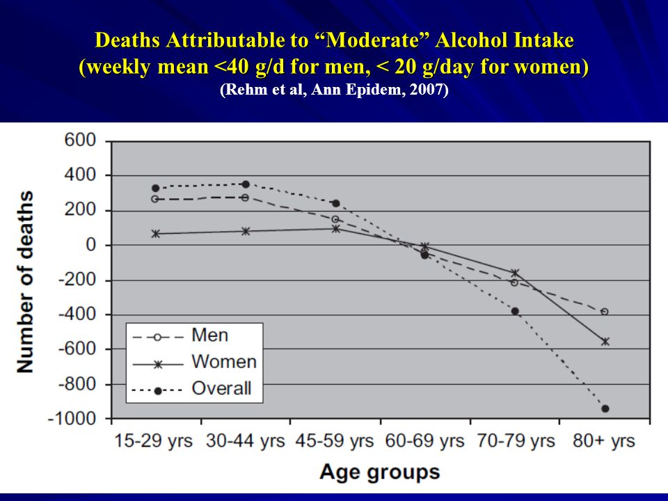 Deaths Attributable to Moderate Alcohol Intake (weekly mean <40 g/d for men, < 20 g/day for women) Deaths Attributable to Moderate Alcohol Intake (weekly mean <40 g/d for men, < 20 g/day for women) (Rehm et al, Ann Epidem, 2007)