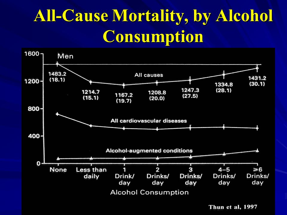 All-Cause Mortality, by Alcohol Consumption