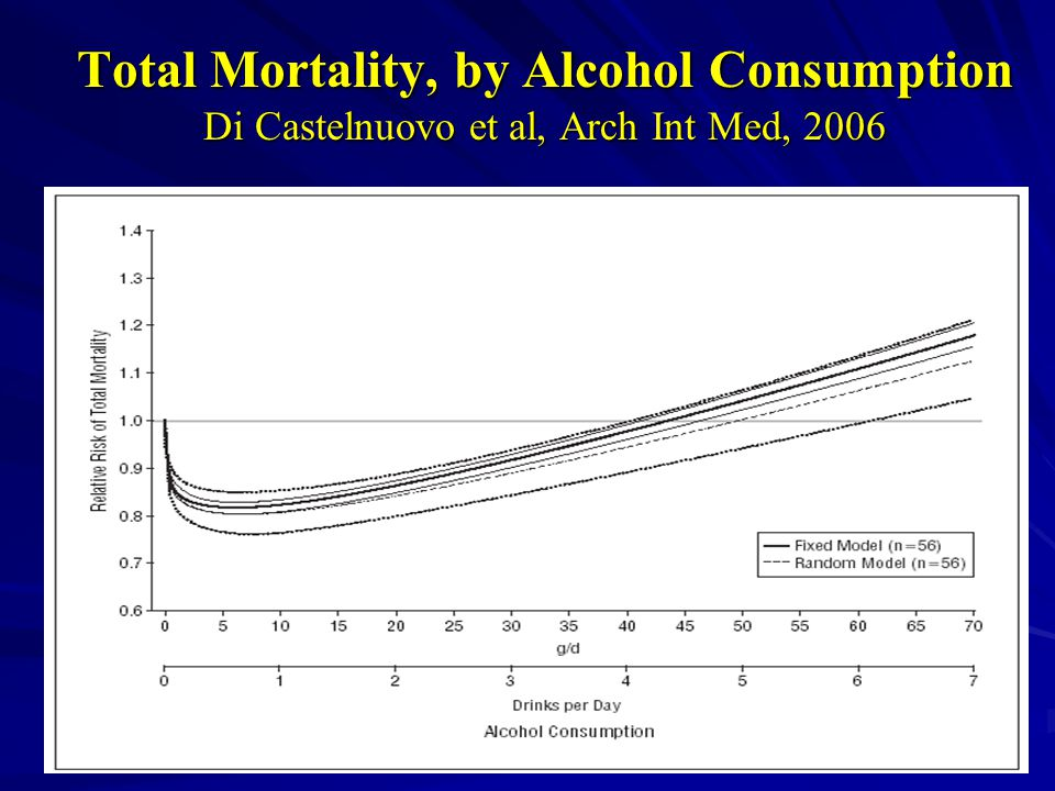 Total Mortality, by Alcohol Consumption Di Castelnuovo et al, Arch Int Med, 2006