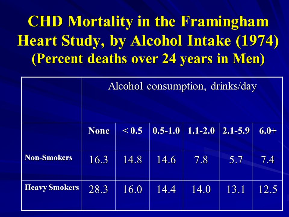 CHD Mortality in the Framingham Heart Study, by Alcohol Intake (1974) (Percent deaths over 24 years in Men) Alcohol consumption, drinks/day None < 0.5 0.5-1.01.1-2.02.1-5.96.0+ Non-Smokers16.314.814.67.85.77.4 Heavy Smokers 28.316.014.414.013.112.5