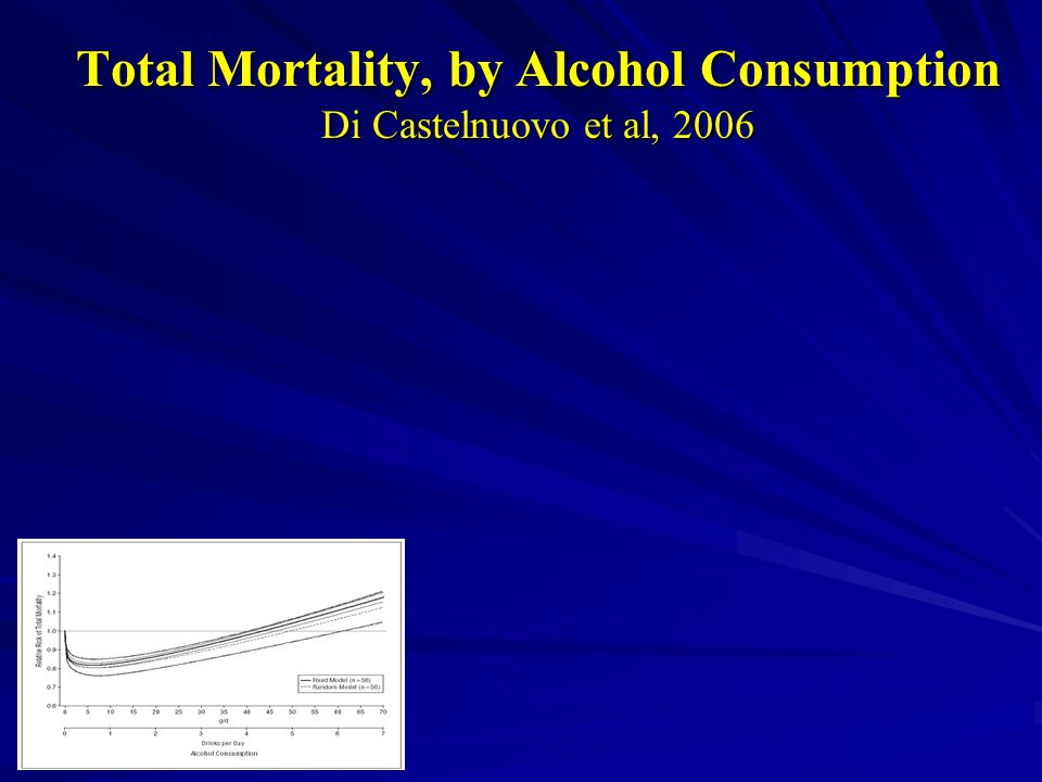 Total Mortality, by Alcohol Consumption Di Castelnuovo et al, 2006