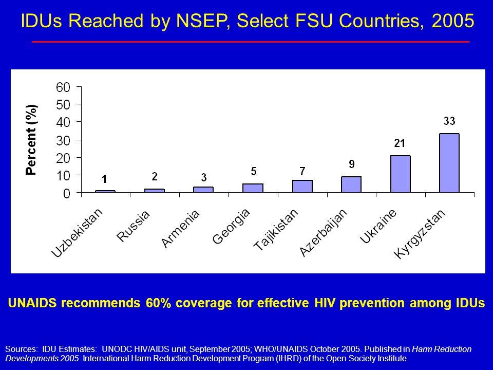 Sources: IDU Estimates: UNODC HIV/AIDS unit, September 2005; WHO/UNAIDS October 2005. Published in Harm Reduction Developments 2005. International Har