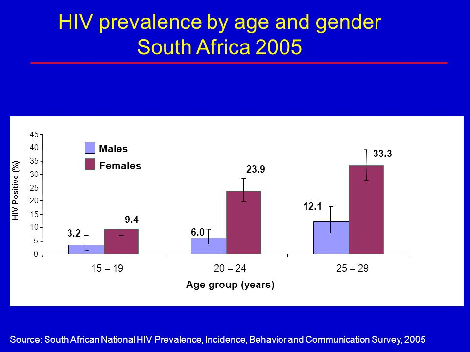 HIV prevalence by age and gender South Africa 2005 12.1 6.0 3.2 33.3 23.9 9.4 0 5 10 15 20 25 30 35 40 45 15 – 1920 – 2425 – 29 Age group (years) HIV Positive (%) Males Females Source: South African National HIV Prevalence, Incidence, Behavior and Communication Survey, 2005