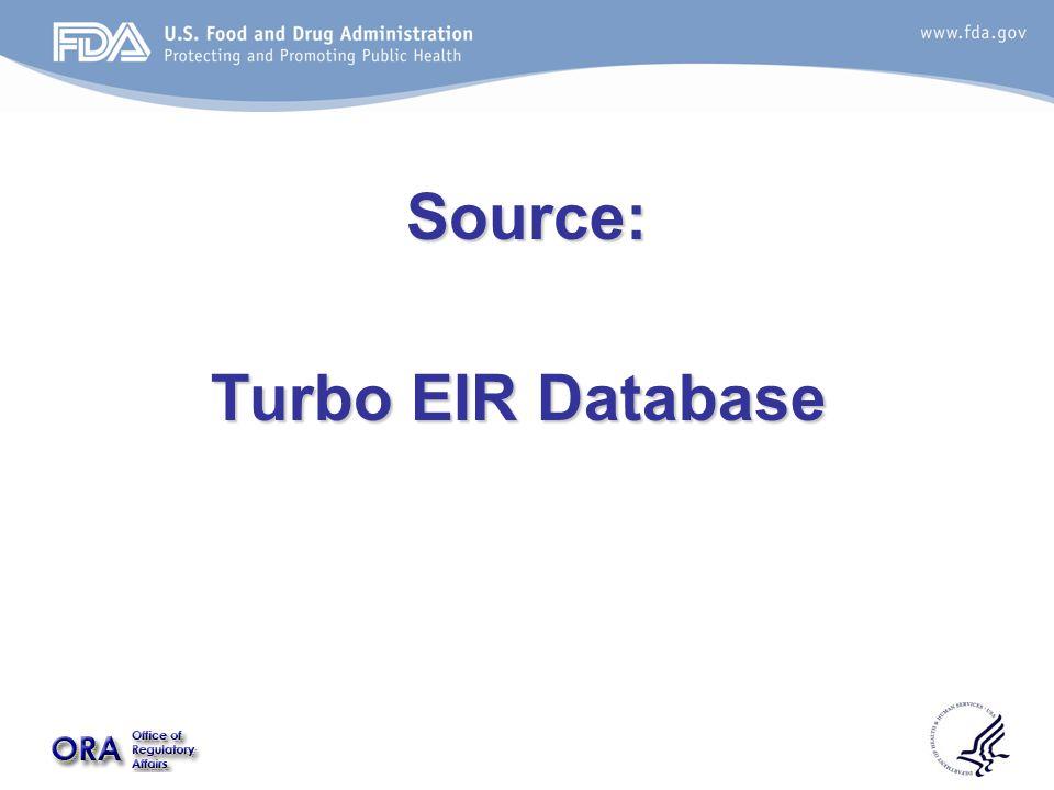 Source: Turbo EIR Database