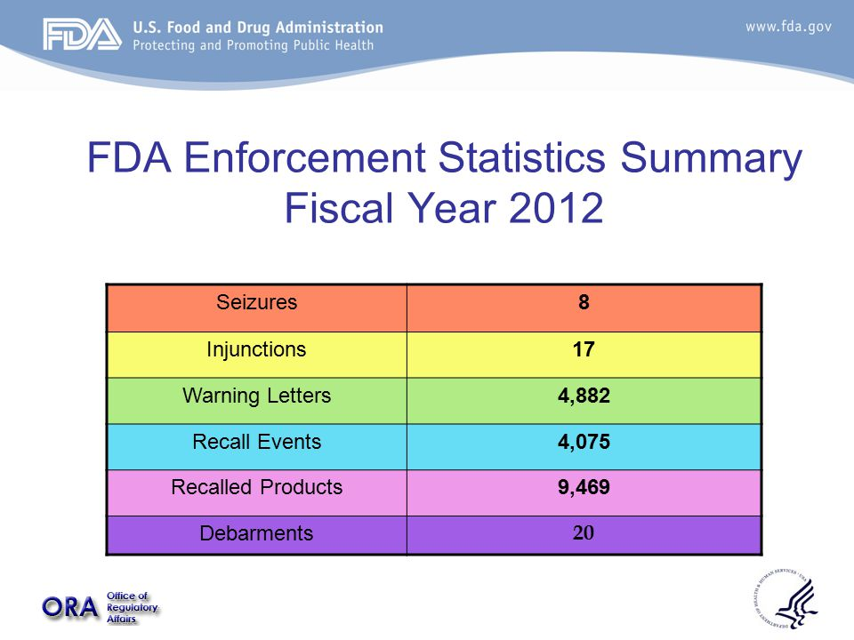 FDA Enforcement Statistics Summary Fiscal Year 2012 Seizures8 Injunctions17 Warning Letters4,882 Recall Events4,075 Recalled Products9,469 Debarments 20