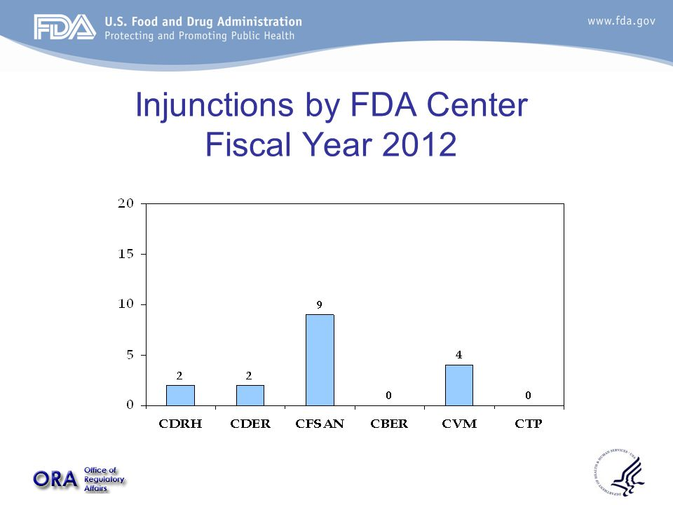 Injunctions by FDA Center Fiscal Year 2012
