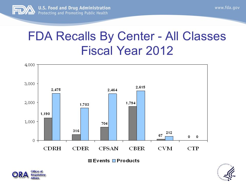FDA Recalls By Center - All Classes Fiscal Year 2012