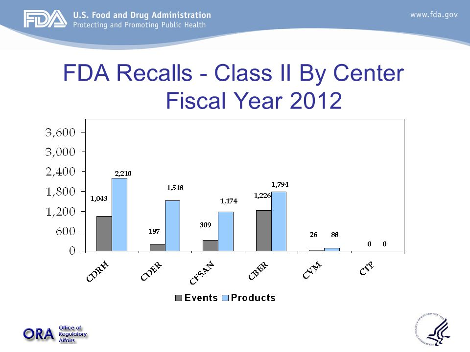 FDA Recalls - Class II By Center Fiscal Year 2012