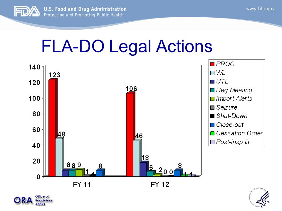 FLA-DO Legal Actions