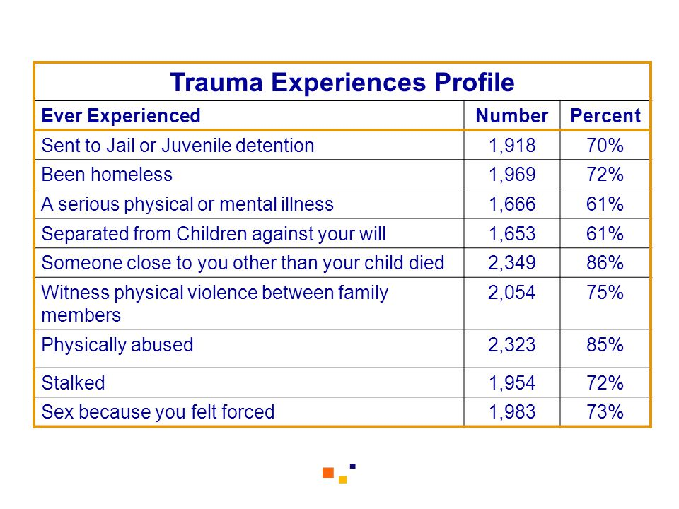 Trauma Experiences Profile Ever ExperiencedNumberPercent Sent to Jail or Juvenile detention1,91870% Been homeless1,96972% A serious physical or mental illness1,66661% Separated from Children against your will1,65361% Someone close to you other than your child died2,34986% Witness physical violence between family members 2,05475% Physically abused2,32385% Stalked1,95472% Sex because you felt forced1,98373%