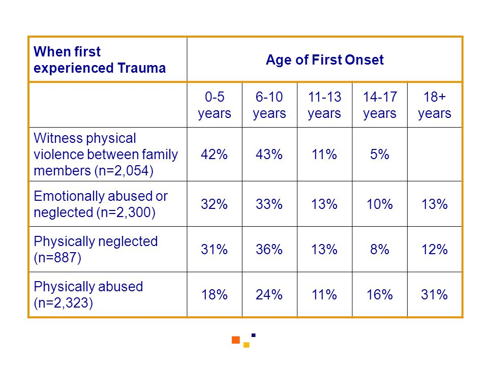 When first experienced Trauma Age of First Onset 0-5 years 6-10 years 11-13 years 14-17 years 18+ years Witness physical violence between family members (n=2,054) 42%43%11%5% Emotionally abused or neglected (n=2,300) 32%33%13%10%13% Physically neglected (n=887) 31%36%13%8%12% Physically abused (n=2,323) 18%24%11%16%31%