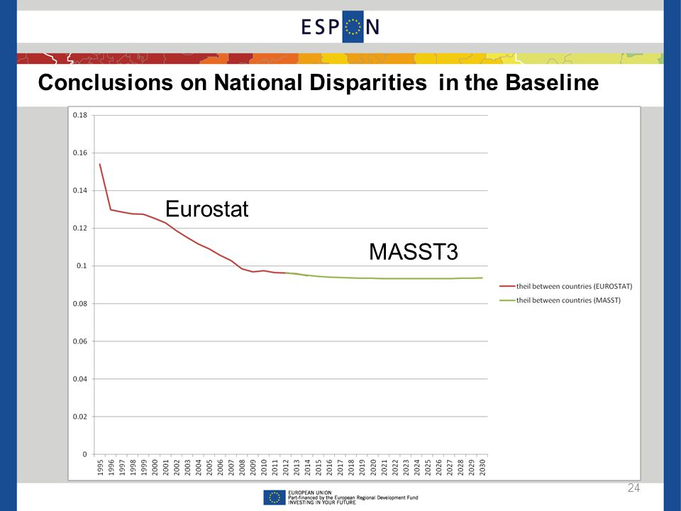 Conclusions on Regional Disparities in the Baseline 23 Total regional disparities will increase In the past 20 years convergence among EU countries co
