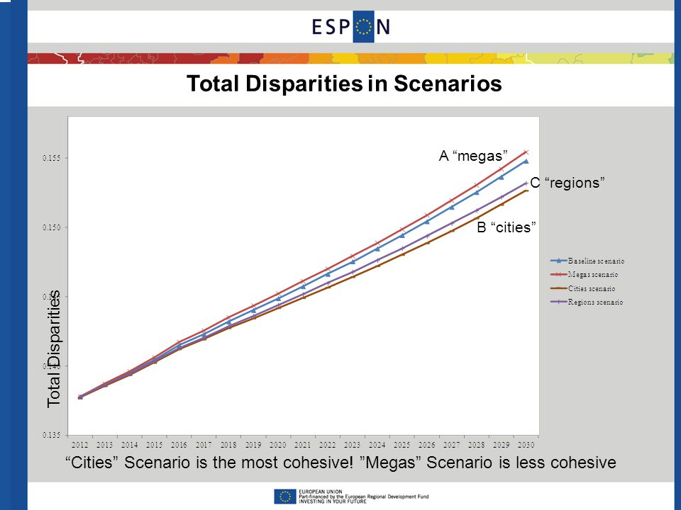 Conclusions on National Disparities in the Baseline 24 Eurostat MASST3