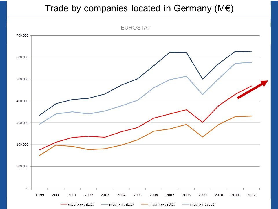 Trade by companies located in Germany (M€) EUROSTAT