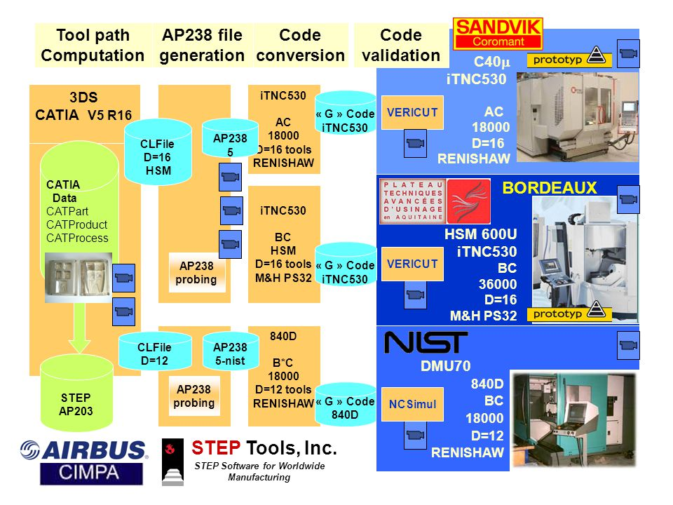 BORDEAUX HSM 600U iTNC530 BC 36000 D=16 M&H PS32 iTNC530 BC HSM D=16 tools M&H PS32 Code conversion iTNC530 AC 18000 D=16 tools RENISHAW 840D B*C 18000 D=12 tools RENISHAW « G » Code iTNC530 « G » Code 840D « G » Code iTNC530 SANDVIK C40  iTNC530 AC 18000 D=16 RENISHAW DMU70 840D BC 18000 D=12 RENISHAW Code validation VERICUT NCSimul AP238 probing AP238 file generation AP238 probing AP238 5-nist AP238 5 STEP Tools, Inc.