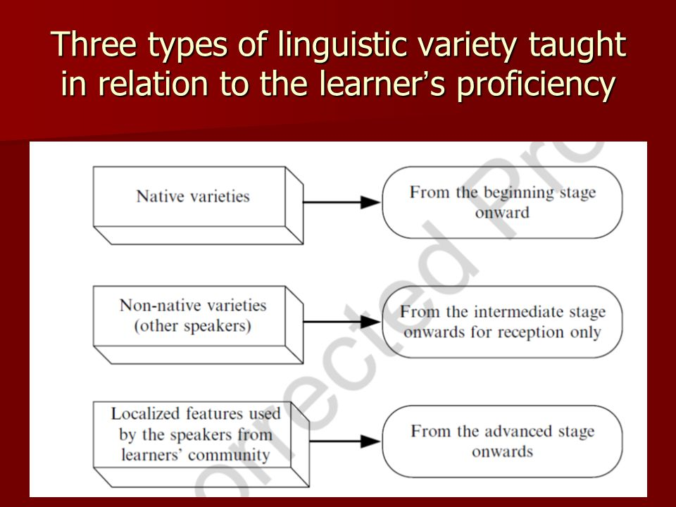 Three types of linguistic variety taught in relation to the learner ' s proficiency