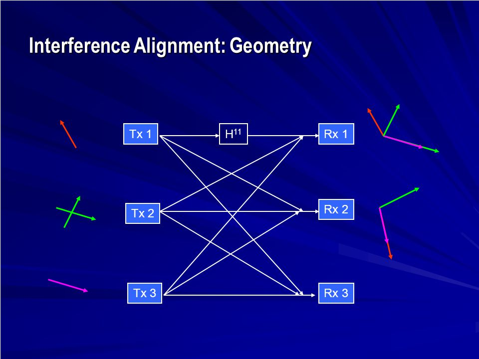 Interference Alignment: Geometry Tx 1 Rx 3 Rx 2 Tx 2 Tx 3 Rx 1H 11